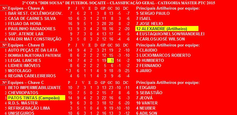 2ª Copa Didi Sousa- 2015 Final
