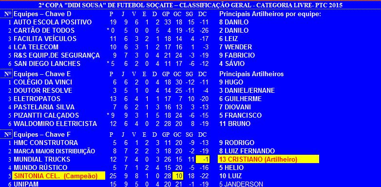 2ª Copa Didi Sousa- 2015 Final b